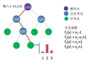 决策树 - 集智百科