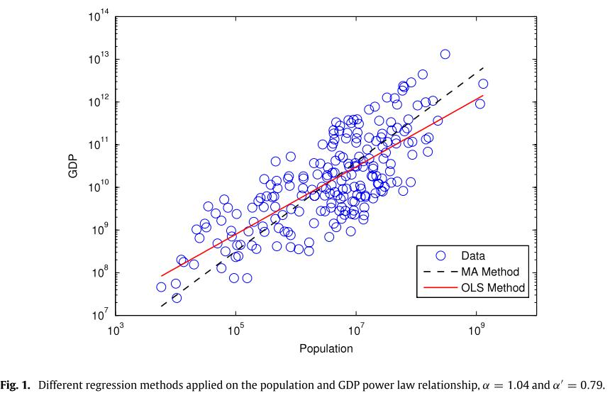 Allometric scaling between population and GDP among all countries
